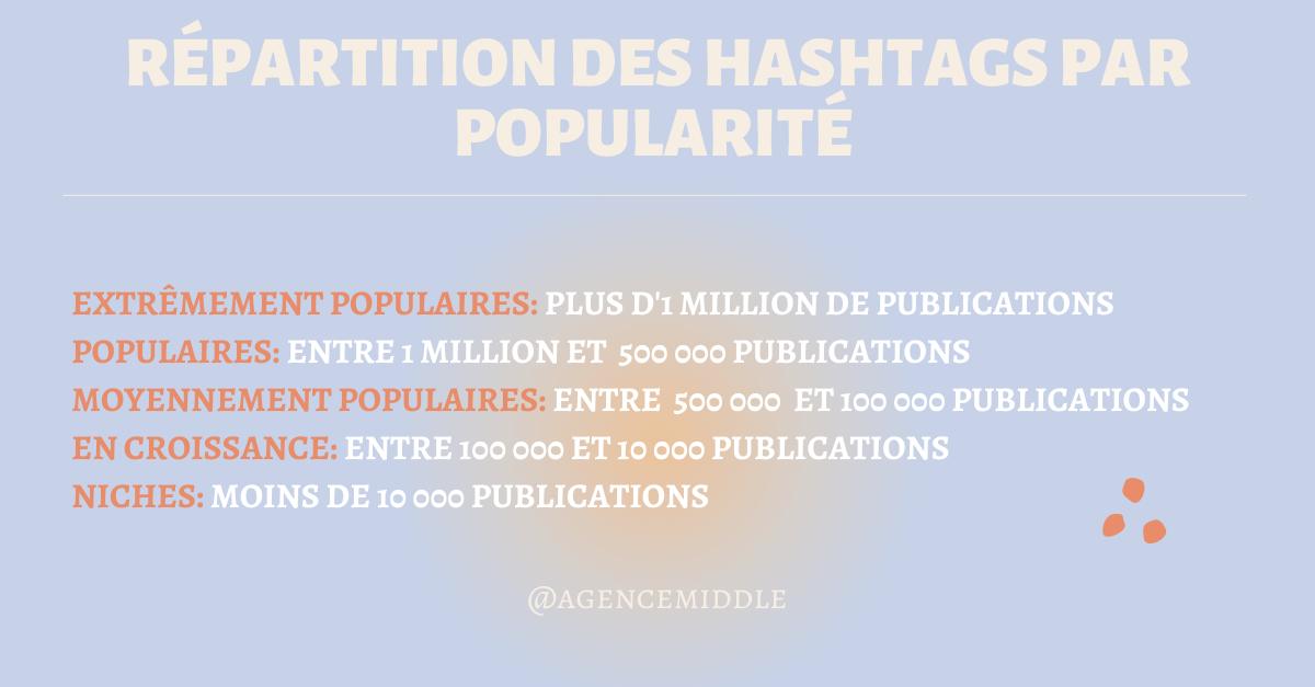 Répartition de hashtags par popularité