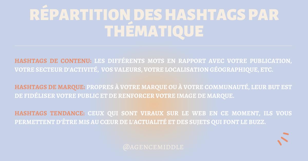 Stratégie de hashtags efficace